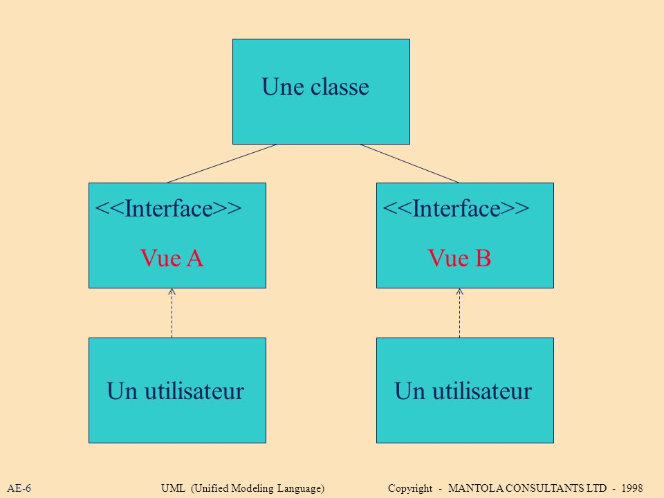 <<Interface>> <<Interface>>