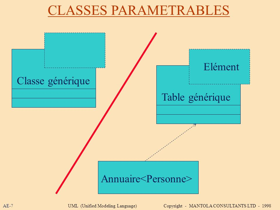 CLASSES PARAMETRABLES