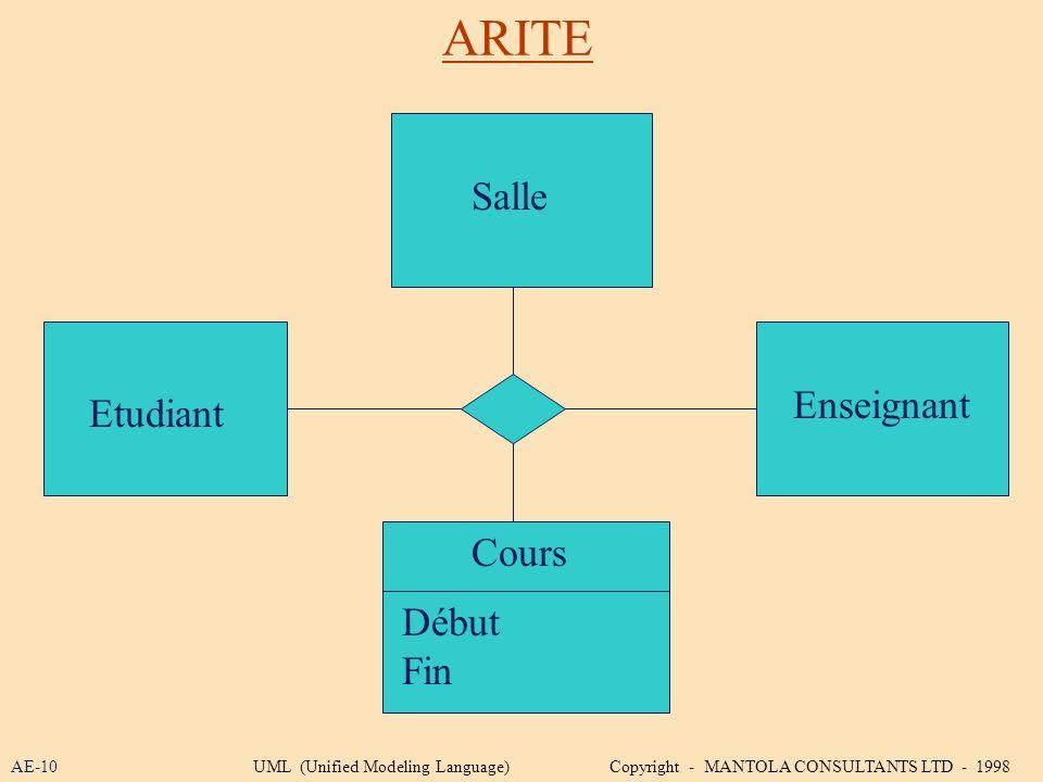 ARITE Salle Enseignant Etudiant Cours Début Fin AE-10