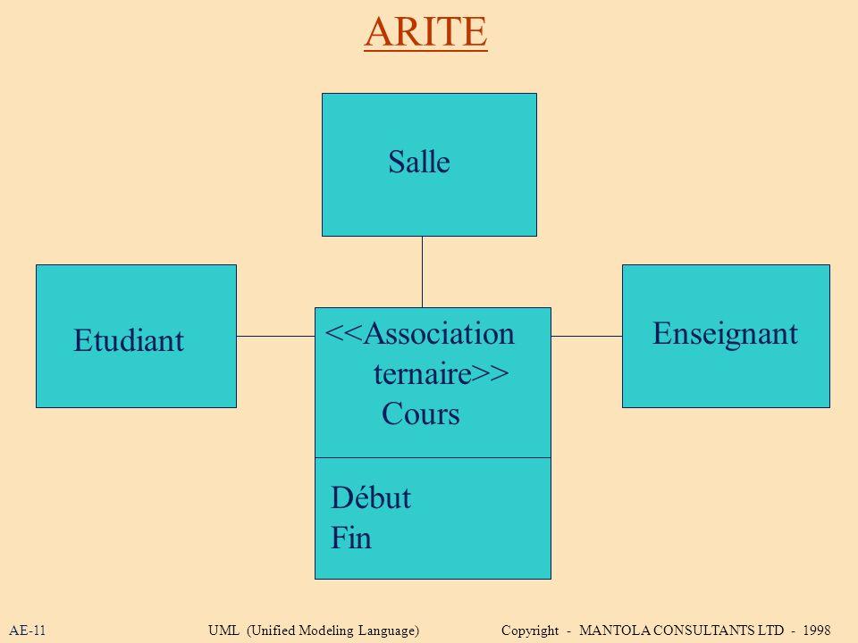 ARITE Salle <<Association ternaire>> Cours Enseignant