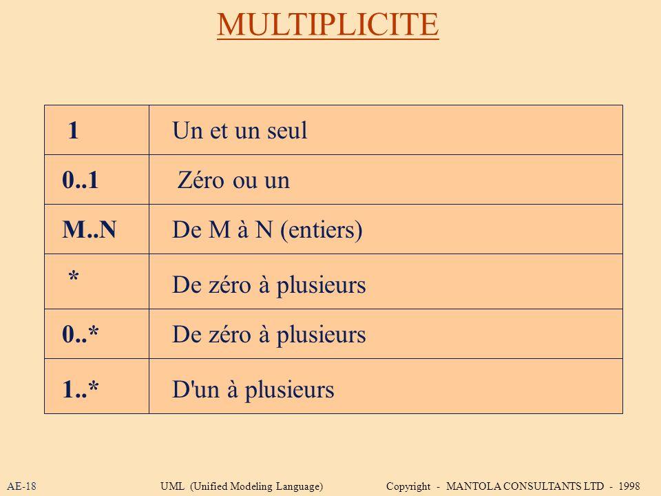 MULTIPLICITE 1 Un et un seul 0..1 Zéro ou un M..N De M à N (entiers) *