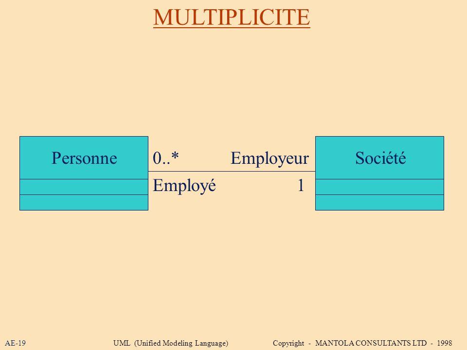 MULTIPLICITE Personne 0..* Employeur Société Employé 1 AE-19
