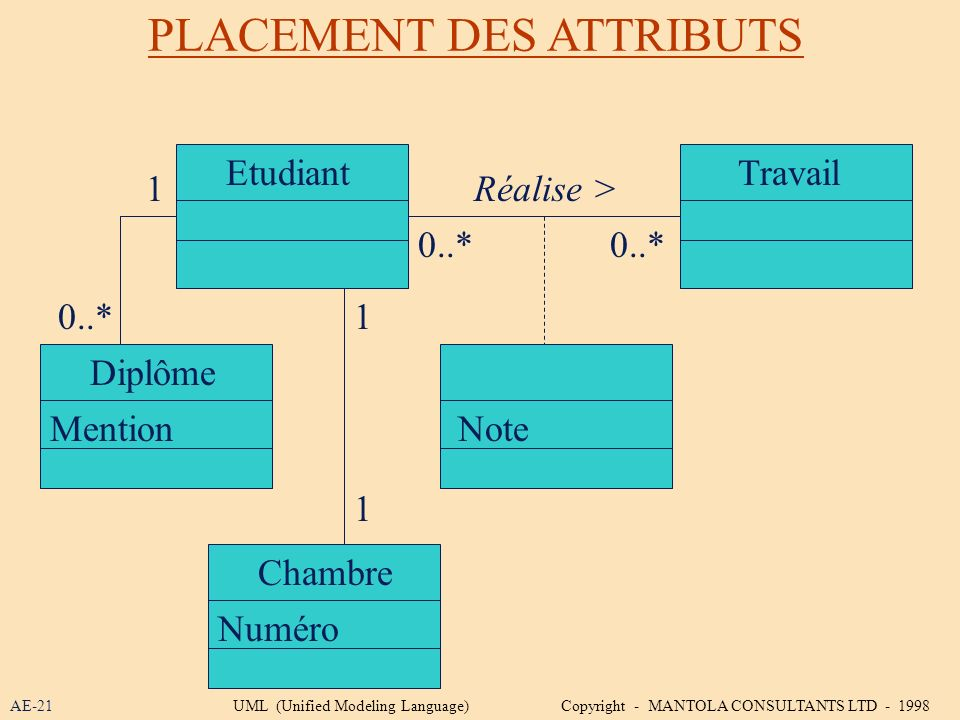 PLACEMENT DES ATTRIBUTS