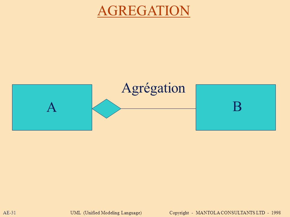 AGREGATION Agrégation A B AE-31