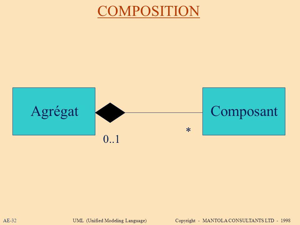 COMPOSITION Agrégat Composant * 0..1 AE-32