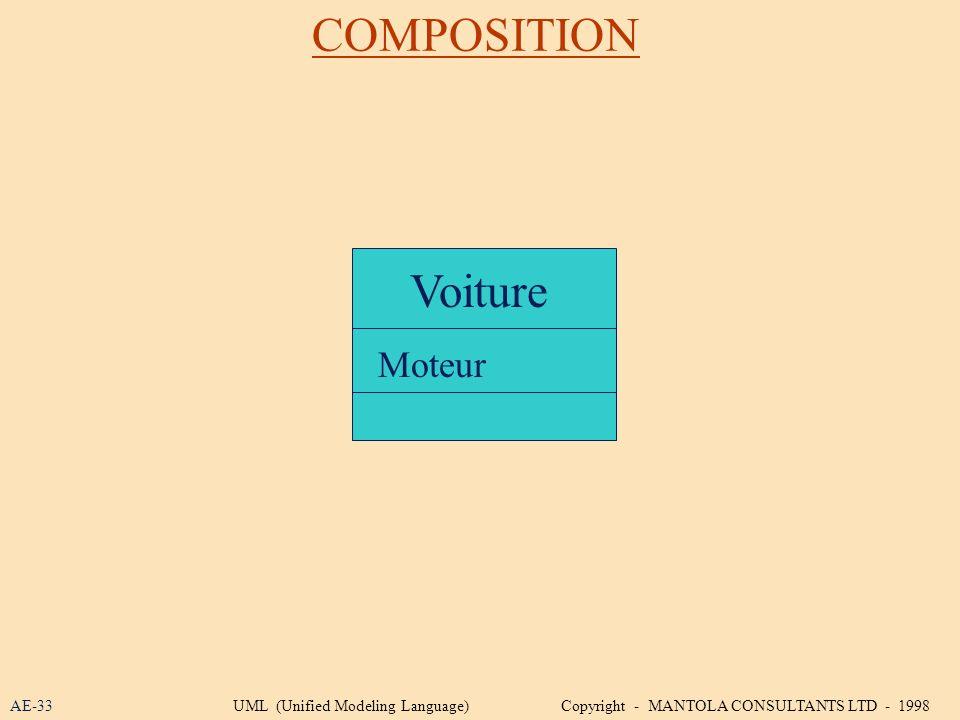 COMPOSITION Voiture Moteur AE-33
