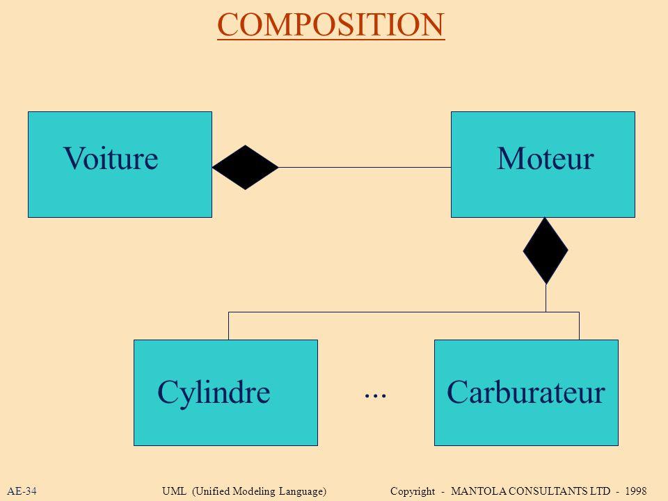 COMPOSITION Voiture Moteur ... Cylindre Carburateur AE-34