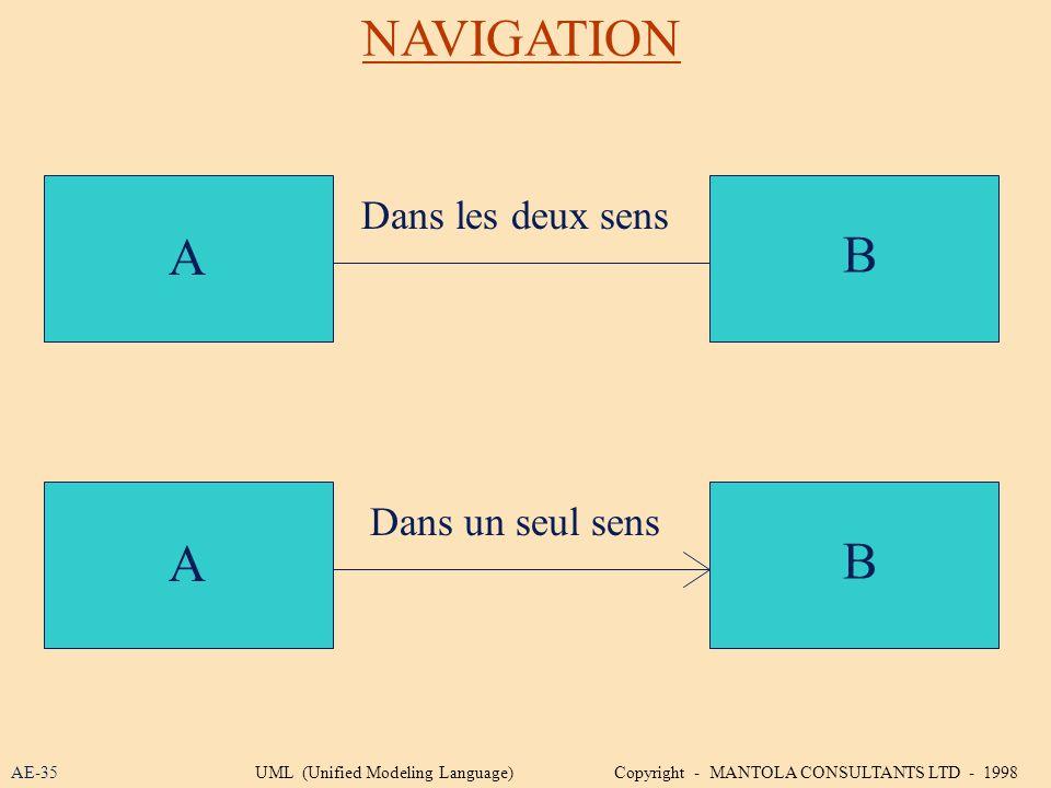 NAVIGATION A B A B Dans les deux sens Dans un seul sens AE-35