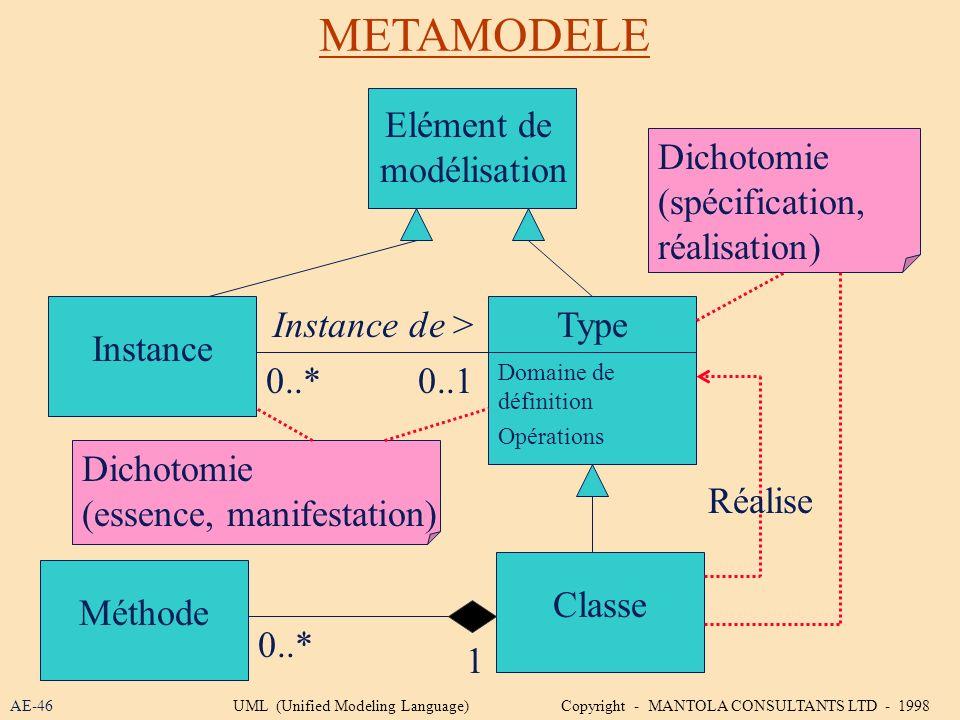 METAMODELE Elément de modélisation Dichotomie (spécification,
