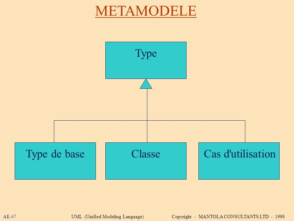 METAMODELE Type Type de base Classe Cas d utilisation AE-47