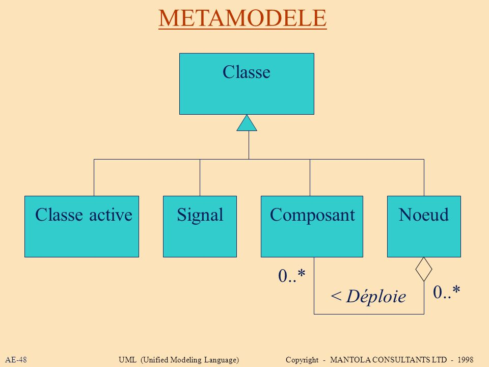 METAMODELE Classe Classe active Signal Composant Noeud 0..* 0..*