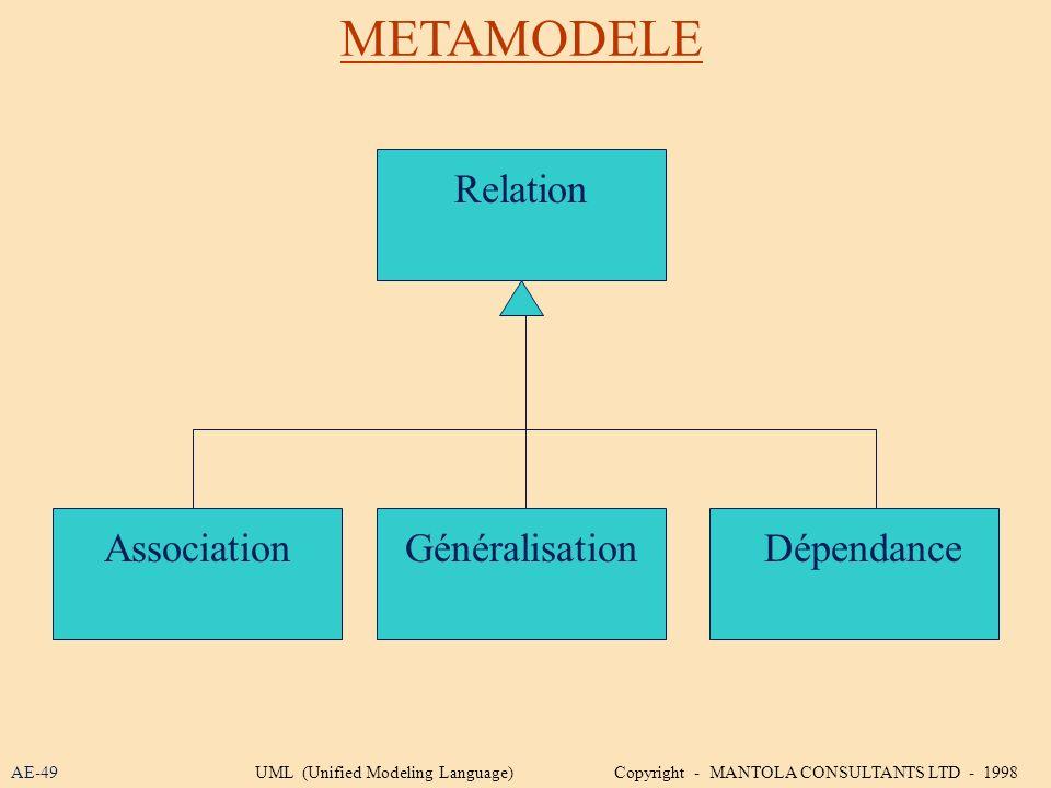 METAMODELE Relation Association Généralisation Dépendance AE-49