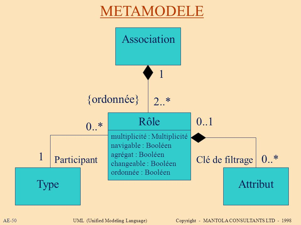 METAMODELE Association 1 {ordonnée} 2..* Rôle 0..1 0..* 1 0..* Type