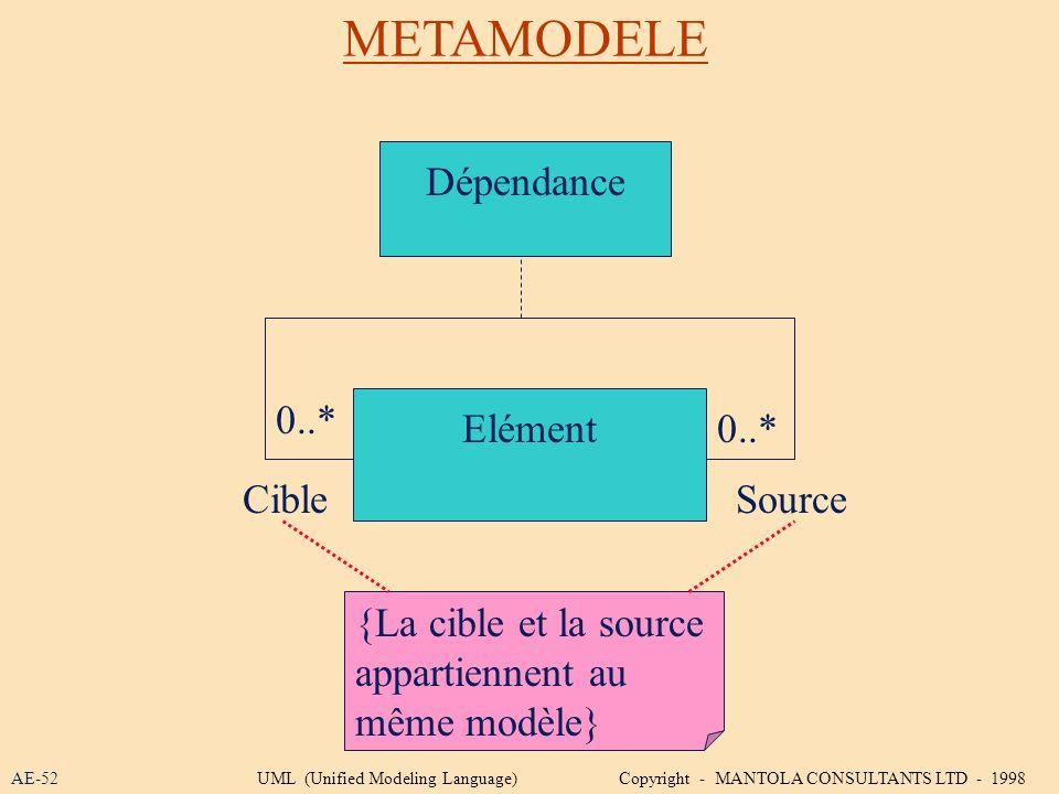 METAMODELE Dépendance 0..* Elément 0..* Cible Source