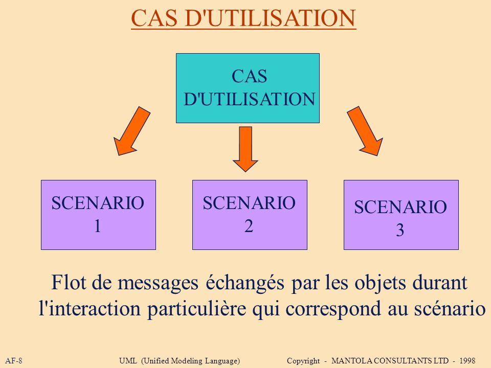 CAS D UTILISATION Flot de messages échangés par les objets durant