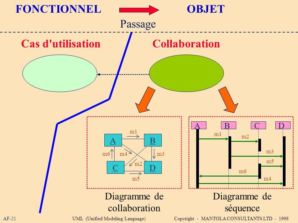 FONCTIONNEL OBJET Cas d utilisation Collaboration