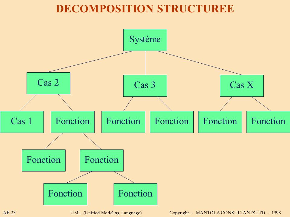 DECOMPOSITION STRUCTUREE