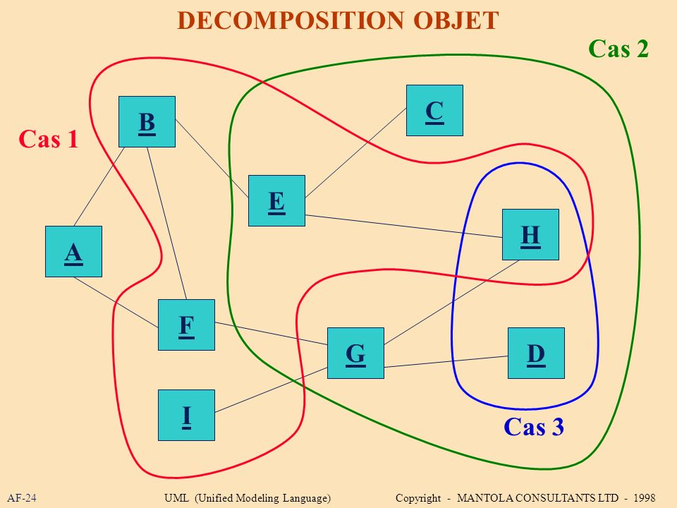 DECOMPOSITION OBJET Cas 2 C B Cas 1 E H A F G D I Cas 3