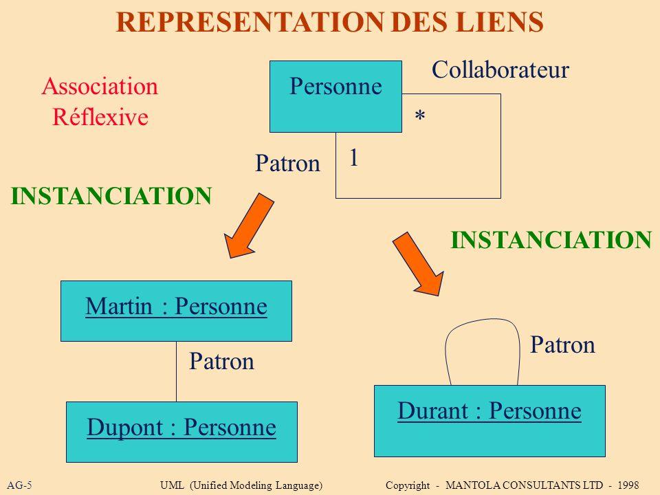 REPRESENTATION DES LIENS