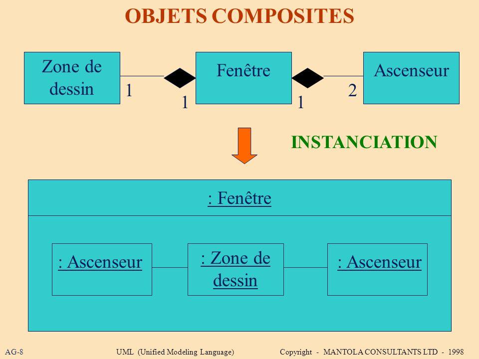 OBJETS COMPOSITES Zone de dessin Fenêtre Ascenseur 1 2 1 1