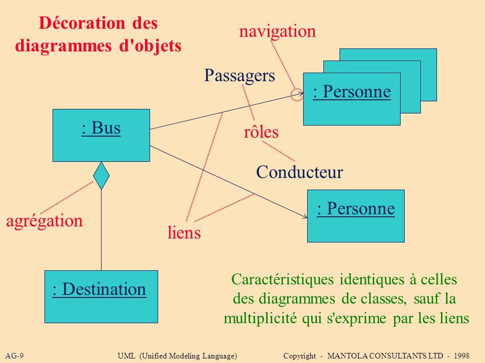 Décoration des diagrammes d objets