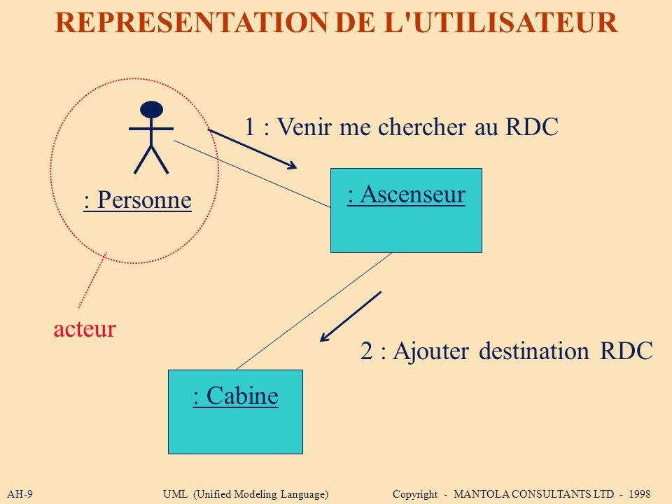 REPRESENTATION DE L UTILISATEUR