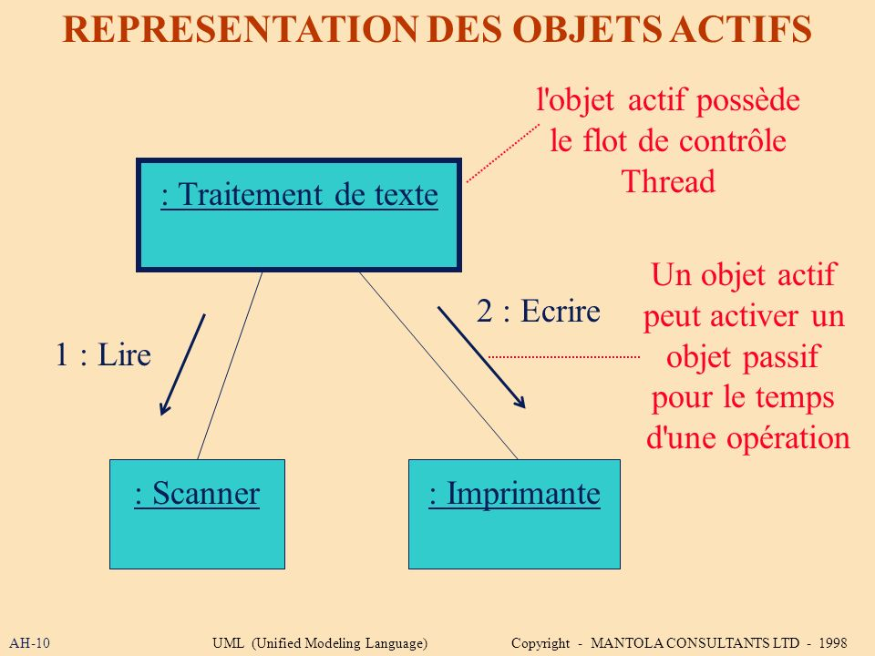 REPRESENTATION DES OBJETS ACTIFS