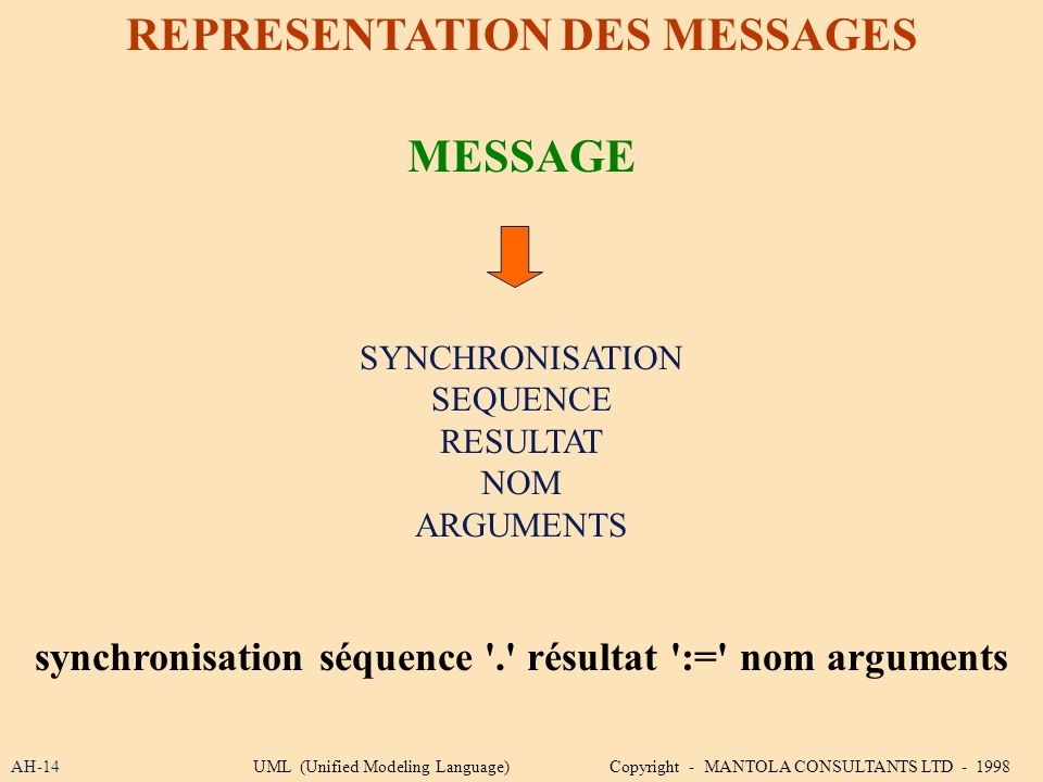 REPRESENTATION DES MESSAGES MESSAGE