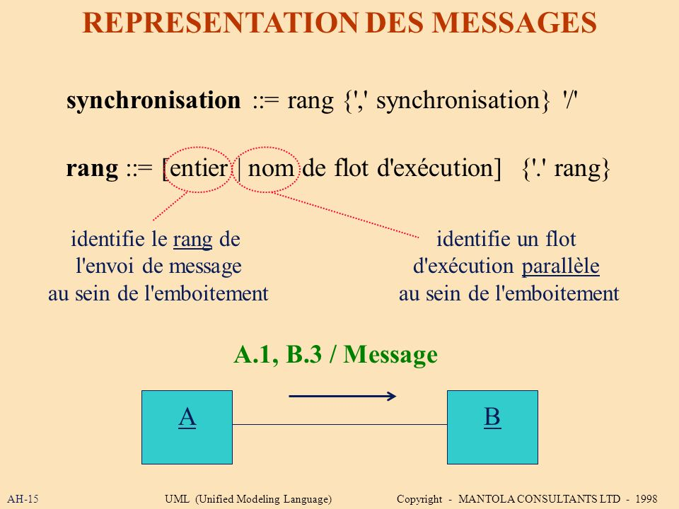 REPRESENTATION DES MESSAGES