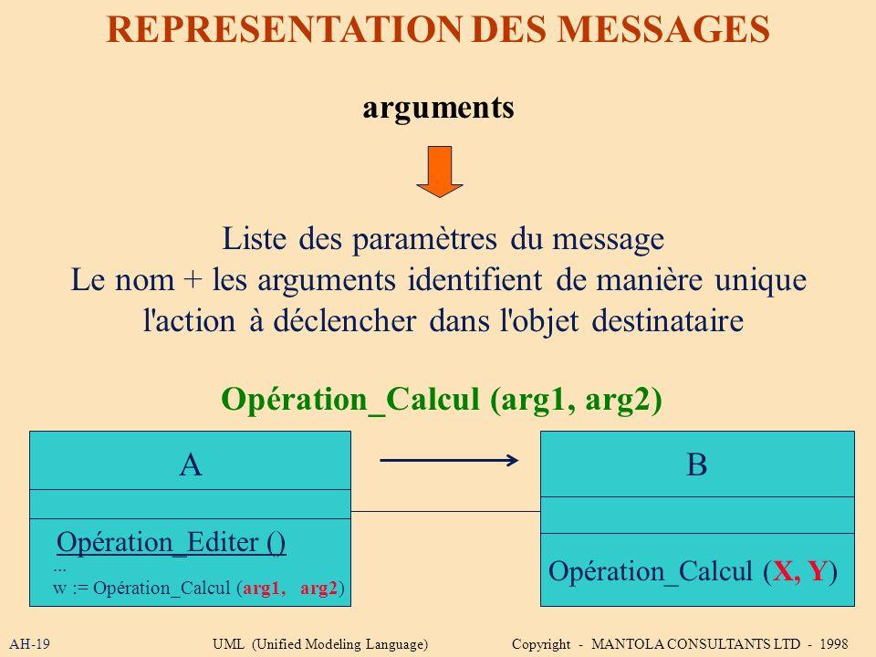 REPRESENTATION DES MESSAGES Opération_Calcul (arg1, arg2)