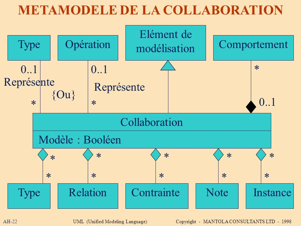 METAMODELE DE LA COLLABORATION