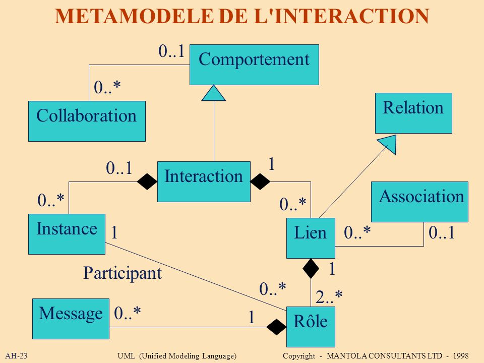METAMODELE DE L INTERACTION
