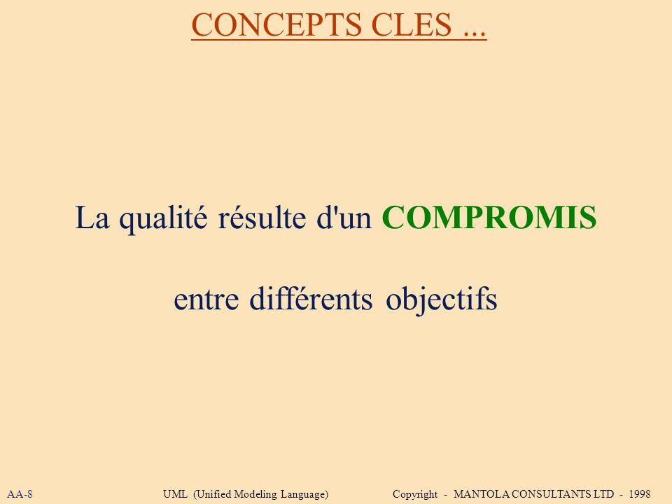 La qualité résulte d un COMPROMIS entre différents objectifs