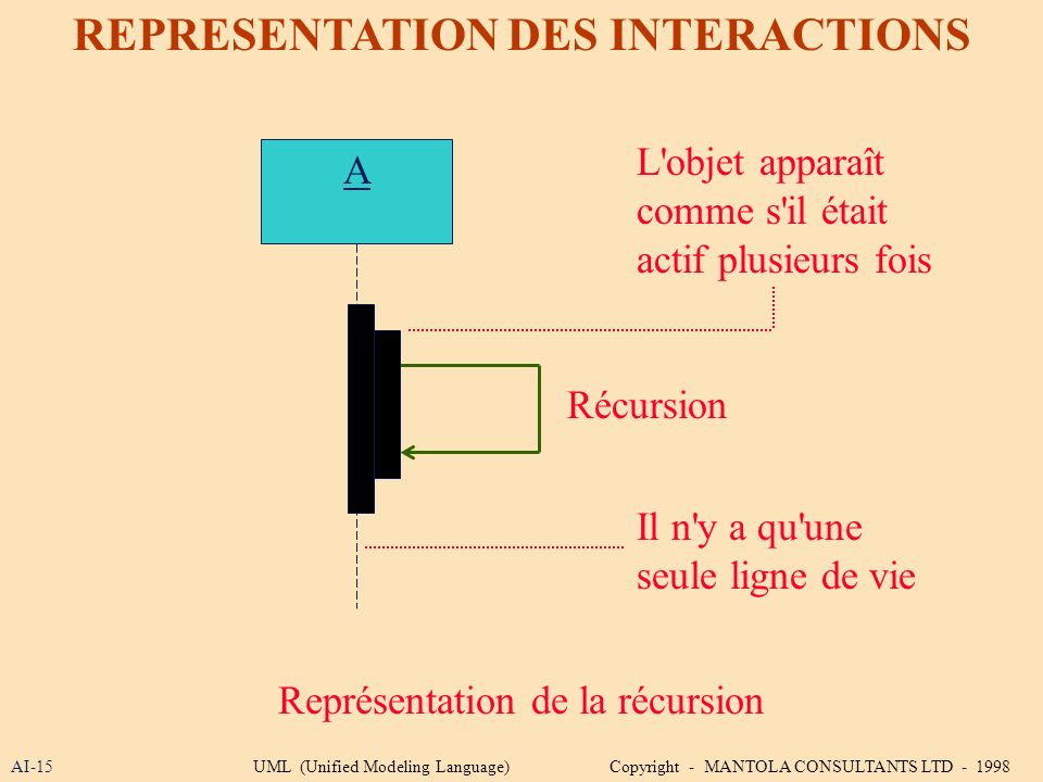 REPRESENTATION DES INTERACTIONS