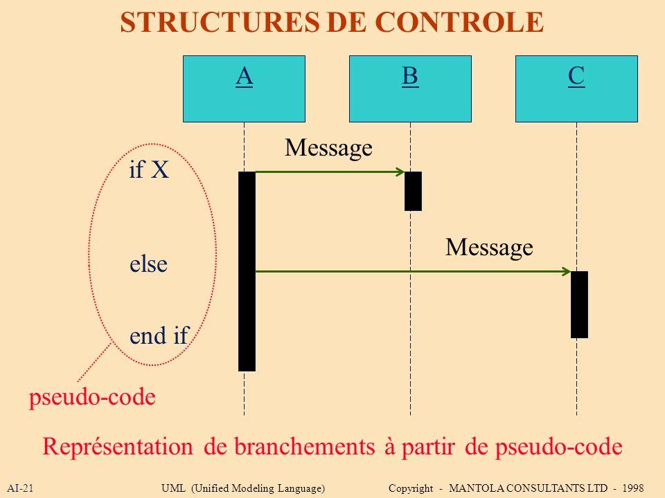 STRUCTURES DE CONTROLE