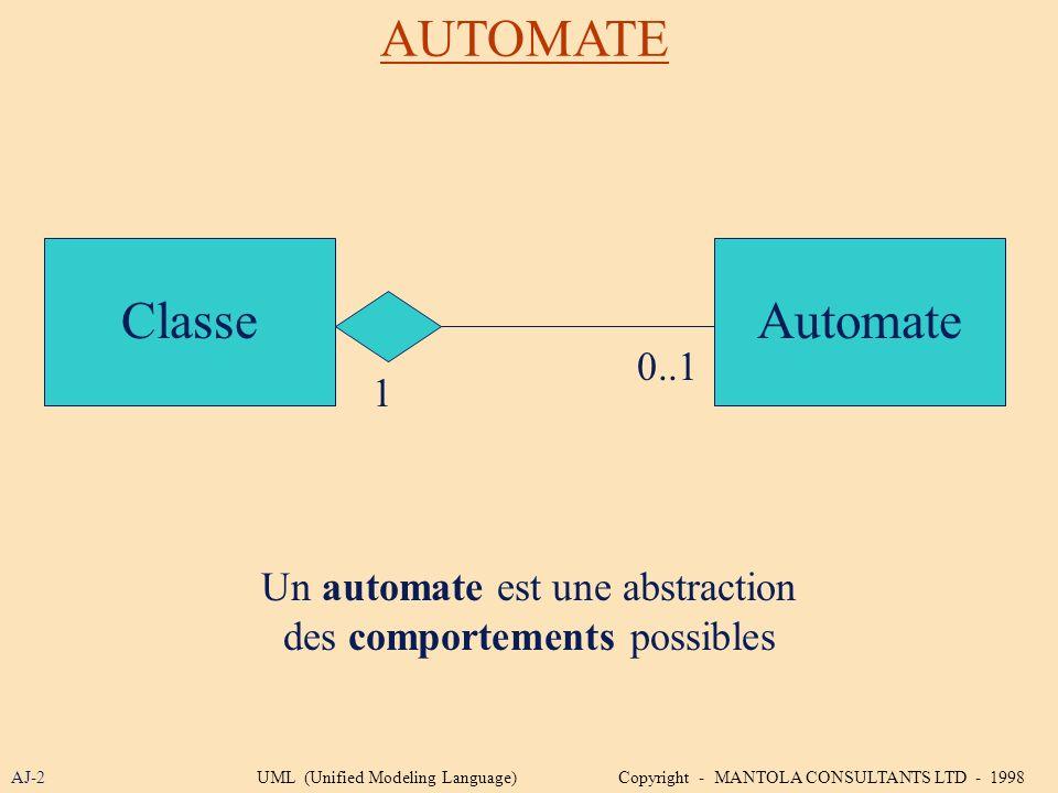AUTOMATE Classe Automate 0..1 1 Un automate est une abstraction