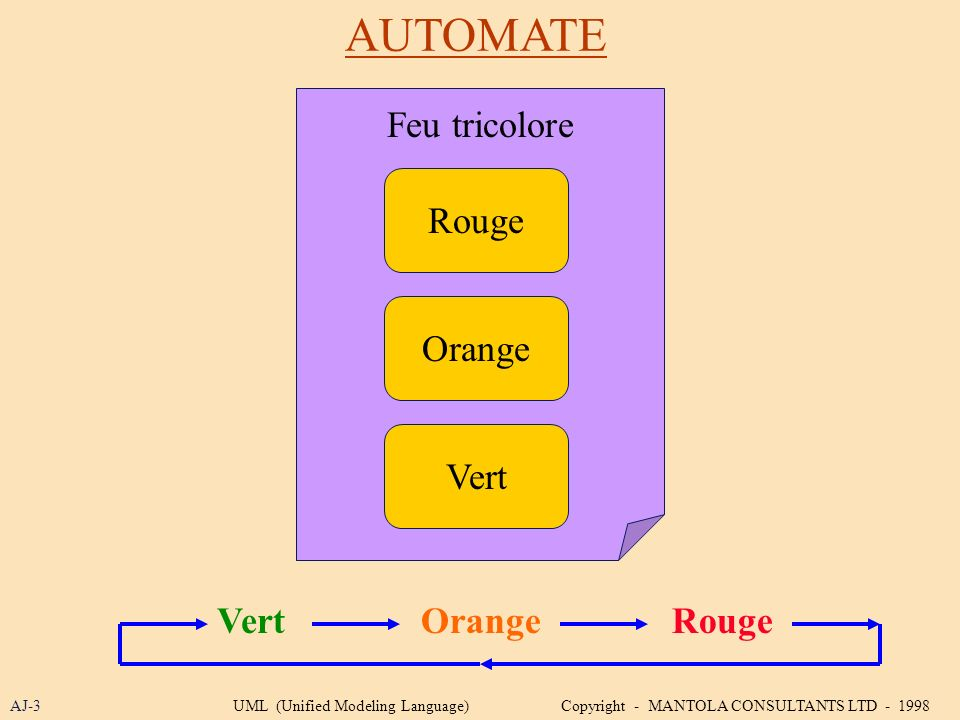 AUTOMATE Feu tricolore Rouge Orange Vert Vert Orange Rouge AJ-3