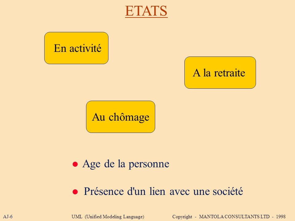 ETATS En activité A la retraite Au chômage  Age de la personne