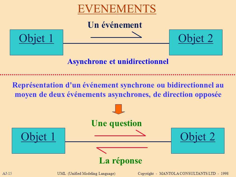 Asynchrone et unidirectionnel