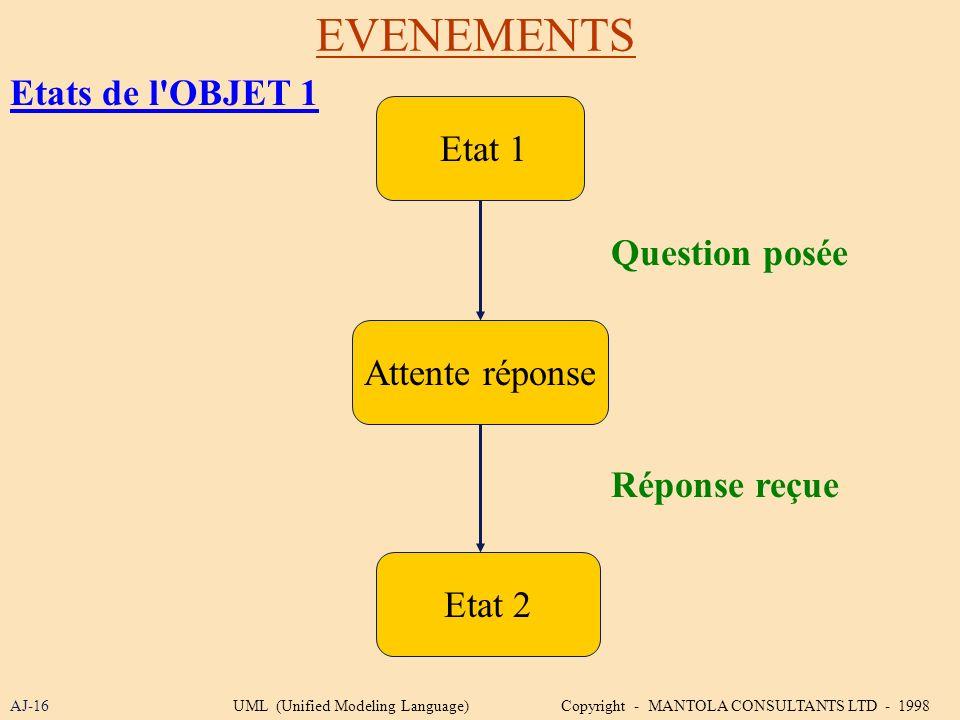 EVENEMENTS Etats de l OBJET 1 Etat 1 Question posée Attente réponse