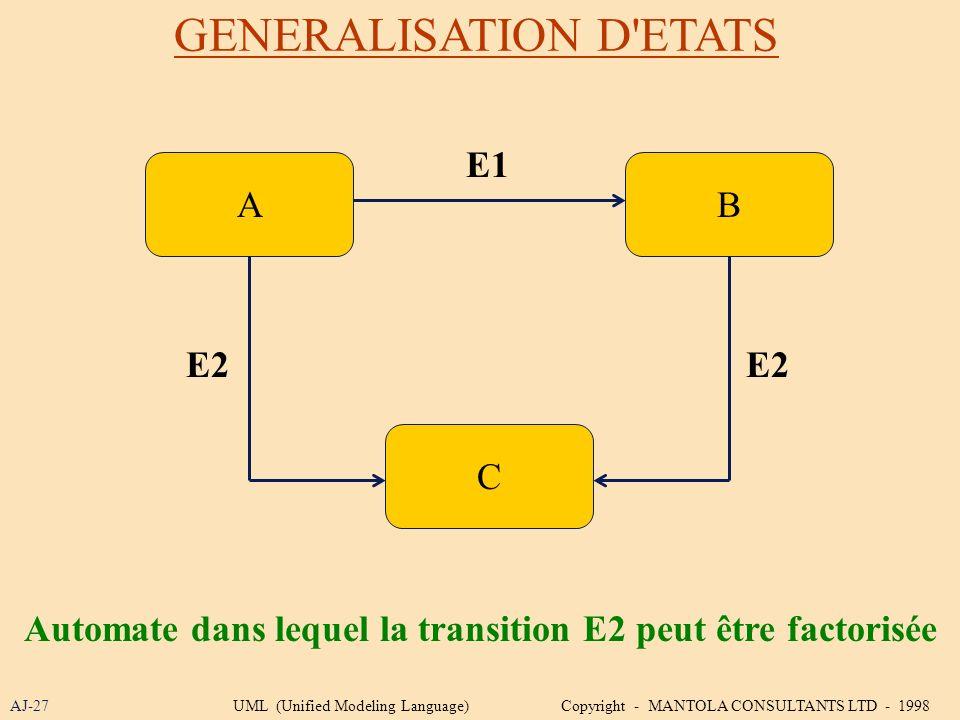 Automate dans lequel la transition E2 peut être factorisée