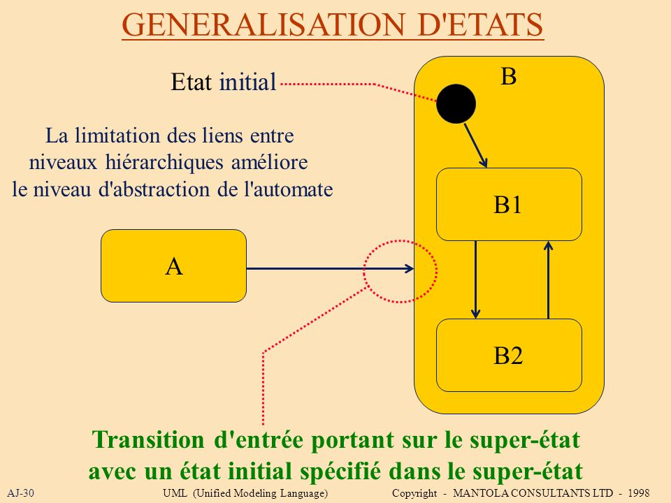 GENERALISATION D ETATS