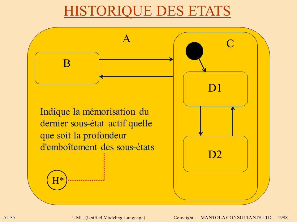 HISTORIQUE DES ETATS A C B D1 D2 Indique la mémorisation du
