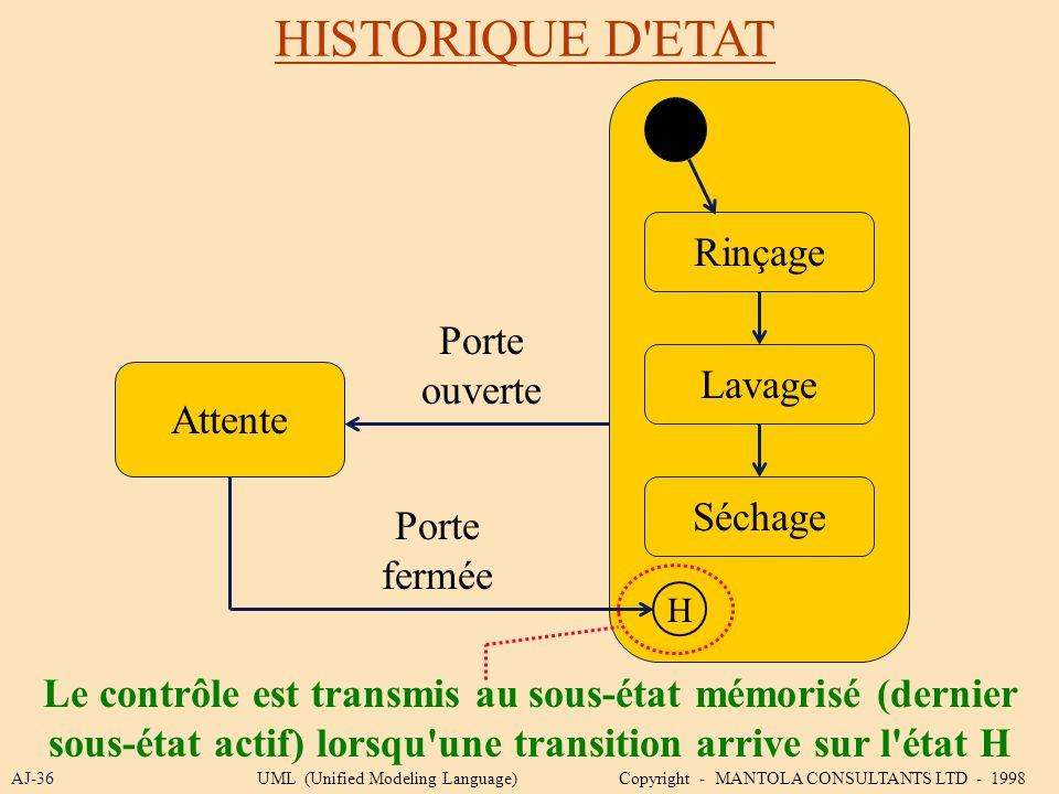 HISTORIQUE D ETAT Rinçage Porte ouverte Lavage Attente Séchage