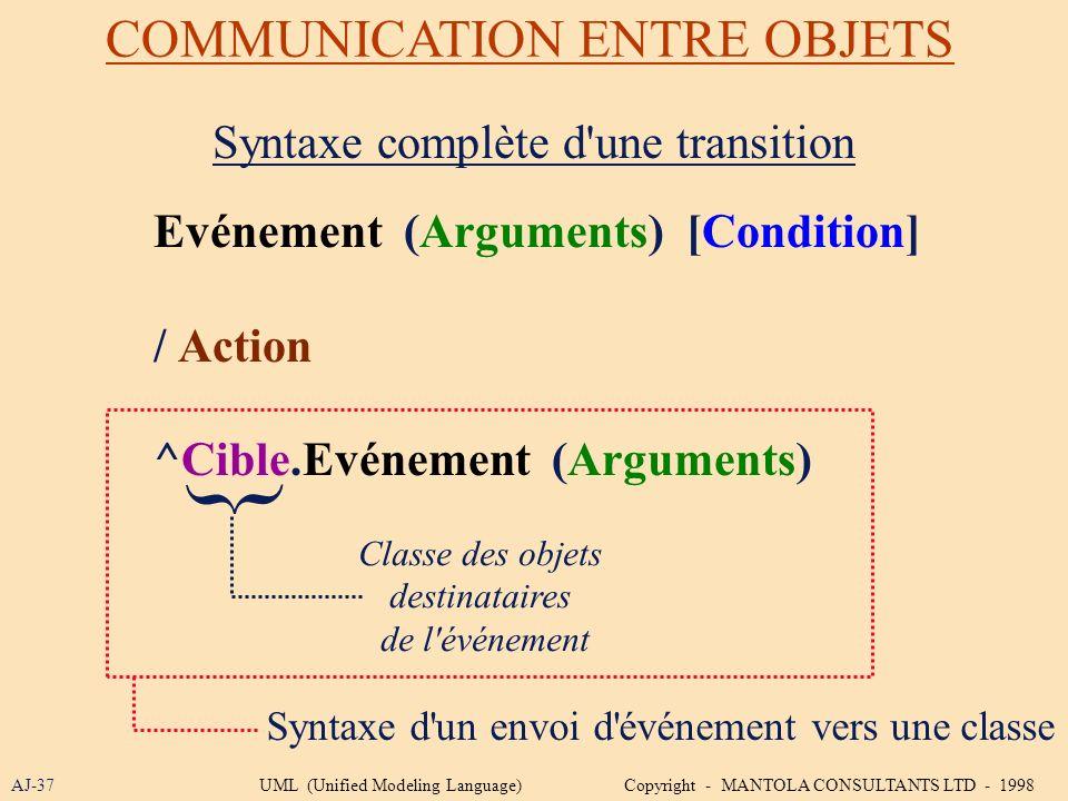 { COMMUNICATION ENTRE OBJETS Syntaxe complète d une transition