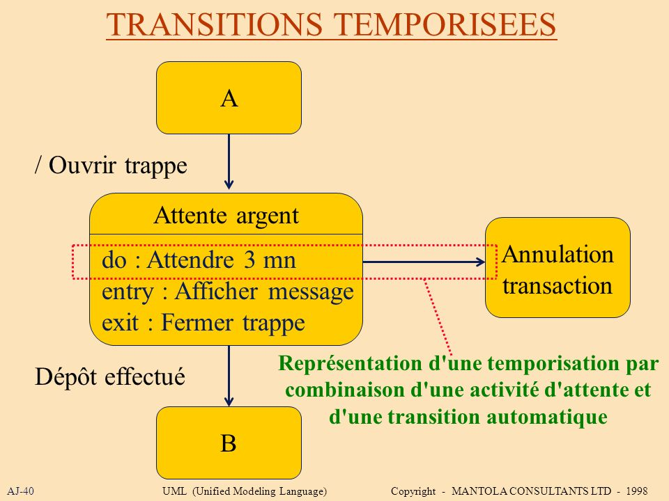 TRANSITIONS TEMPORISEES