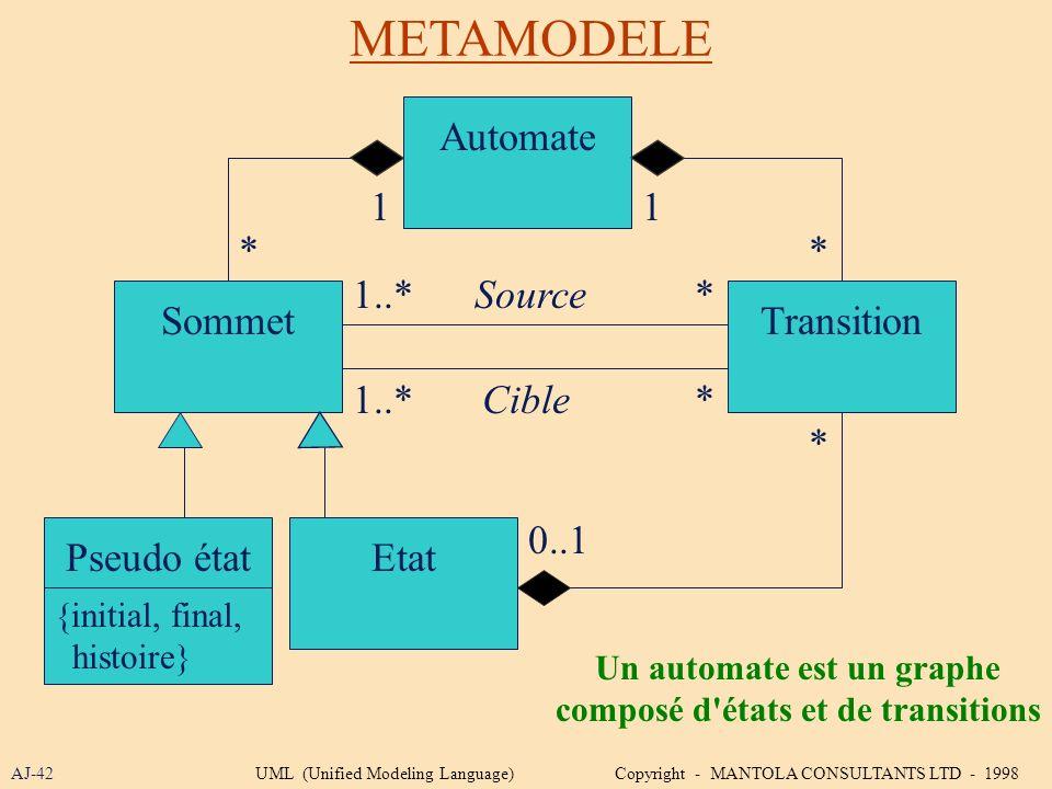 Un automate est un graphe composé d états et de transitions