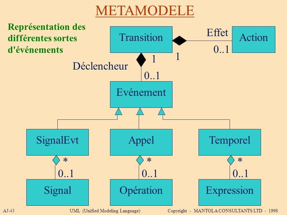 METAMODELE Effet Transition Action 0..1 1 1 Déclencheur 0..1 Evénement