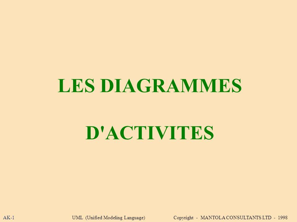 LES DIAGRAMMES D ACTIVITES