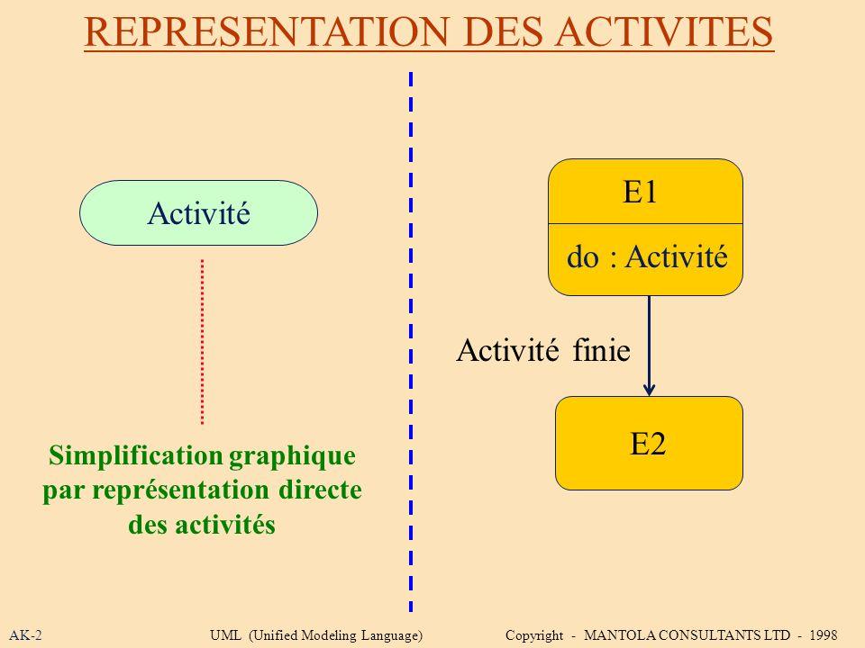 Simplification graphique par représentation directe